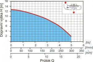 křivka cesspit T14P