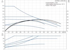 ALPHA1 L 25-40 130 křivka