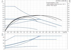 ALPHA1 L 32-60 180 křivka