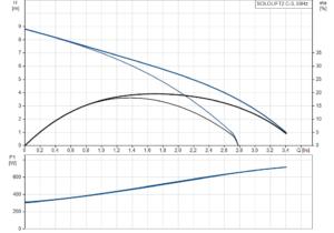 SOLOLIFT2 C-3 křivka
