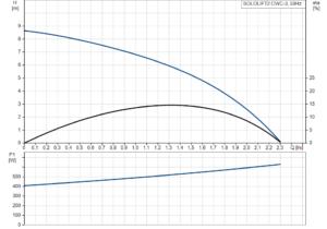 SOLOLIFT2 CWC-3 křivka