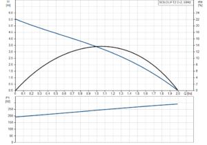 SOLOLIFT2 D-2 křivka