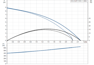 SOLOLIFT2 WC-1 křivka