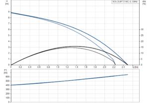 SOLOLIFT2 WC-3 křivka