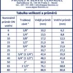 """Tabulka velikostí a průměrů z coule """" na mm a DN"""