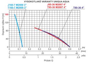 Vysokotlaké varianty Uniqua Aqua křivka