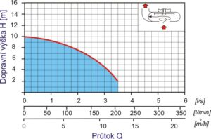 křivka cesspit J10P